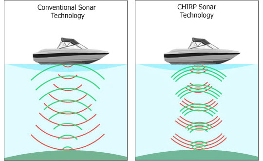 Standard Sonar vs. CHIRP Sonar Diagram